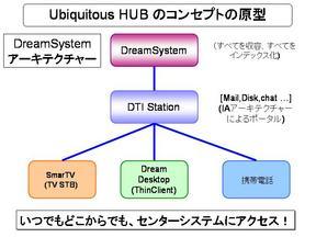 20070726-stockholder-dreamsystem.JPG