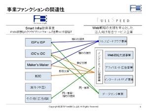 20100628-fsfb-function.JPG